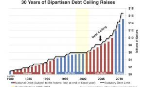 When will the US debt ceiling be increased again ?